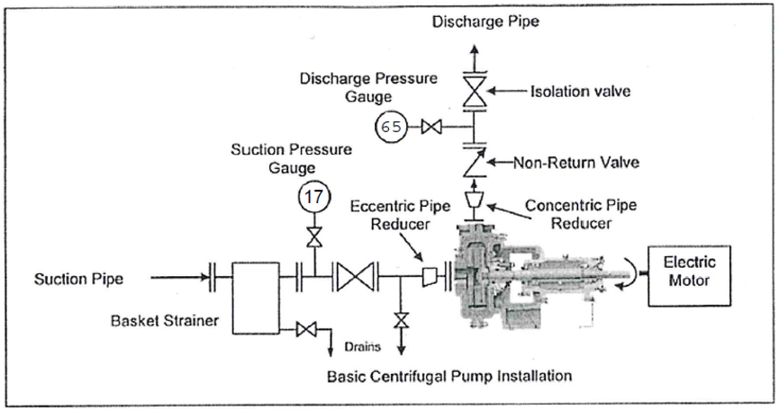 Basic Accessories Required Before And After A Centrifugal